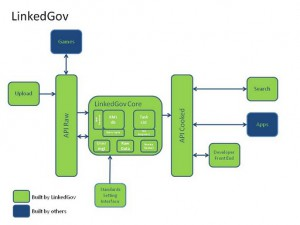 Image of the LinkedGov technical architecture
