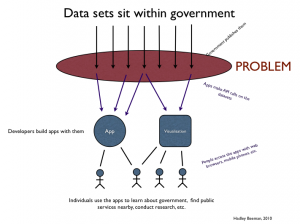 The problem with the open data vision